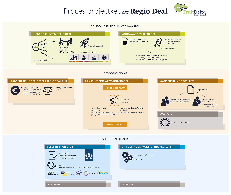 Proces projectkeuze Regio Deal
